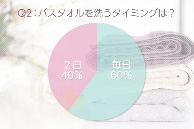 Q2:バスタオルを洗うタイミングは?
